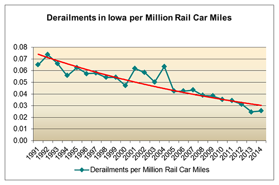 Derailments in Iowa per Million Rail Car Miles chart