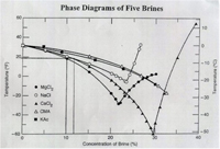 Phase Diagram of different brines