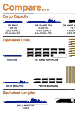 Comparison of Barge/Rail/Truck Capacities